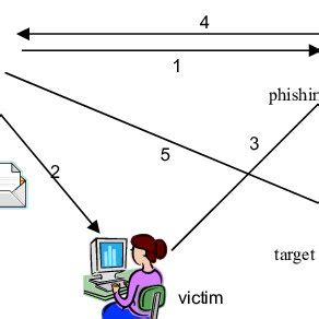 Have you been a victim of phishing? Essays - 2115 Words